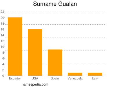 Surname Gualan