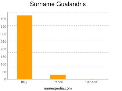 Familiennamen Gualandris