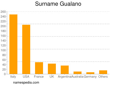 Familiennamen Gualano