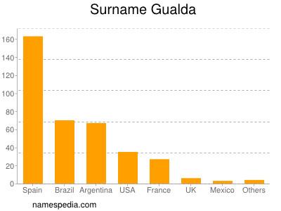 Surname Gualda