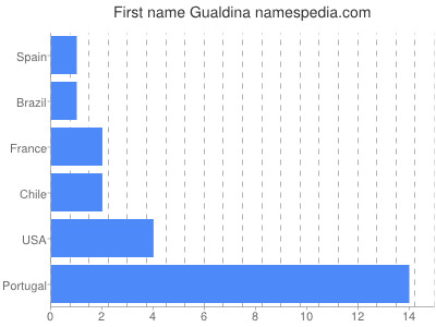 Vornamen Gualdina