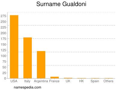Surname Gualdoni