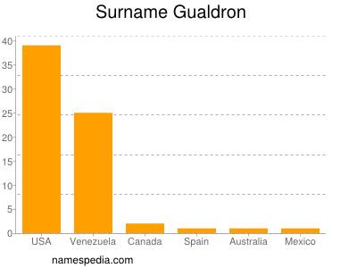 Familiennamen Gualdron