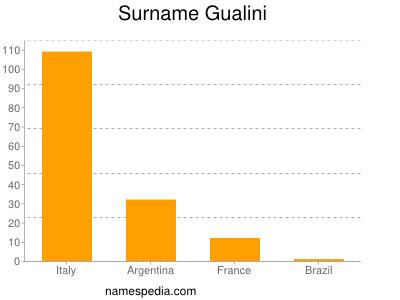 Surname Gualini