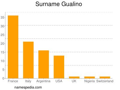 Familiennamen Gualino