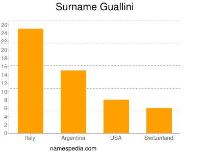 Surname Guallini