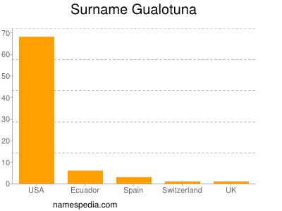 Surname Gualotuna