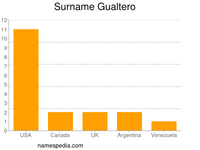 Familiennamen Gualtero