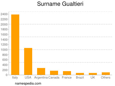 Surname Gualtieri