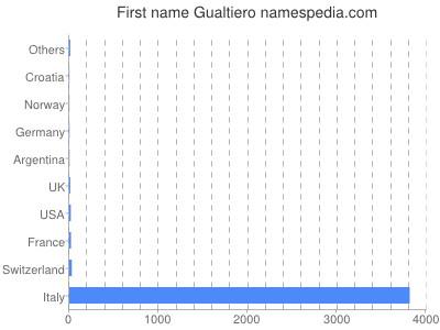 Vornamen Gualtiero