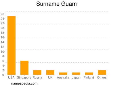 Surname Guam