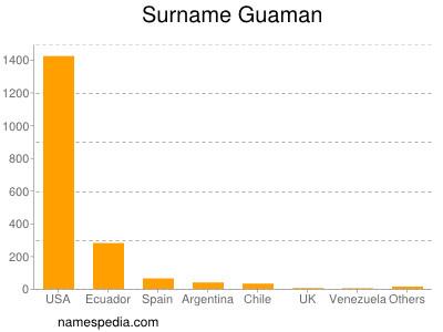 Surname Guaman