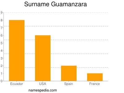 Surname Guamanzara