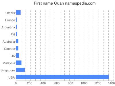 Given name Guan