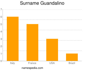 Surname Guandalino