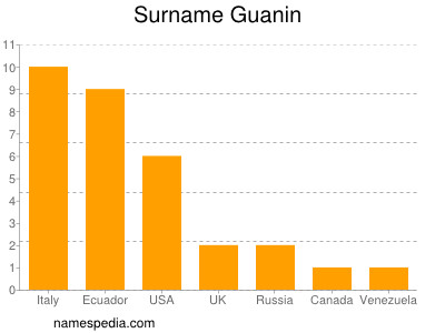 Surname Guanin