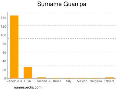 Surname Guanipa