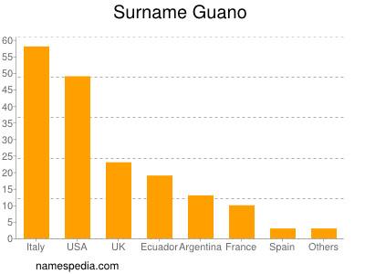 Surname Guano