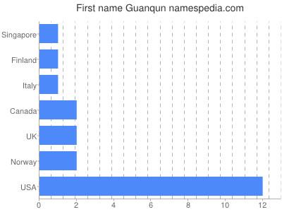 Given name Guanqun