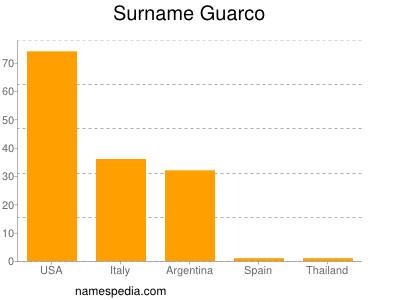 Surname Guarco