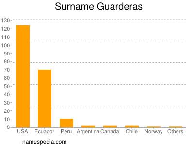 Surname Guarderas