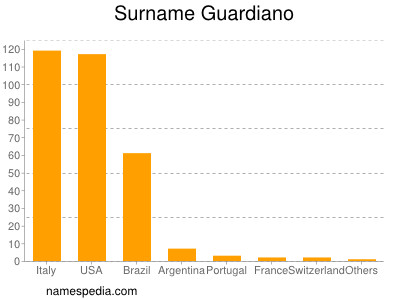 Surname Guardiano