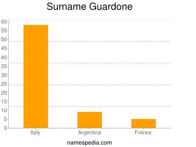 Surname Guardone