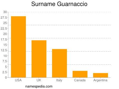 Surname Guarnaccio