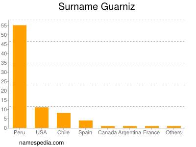 Surname Guarniz