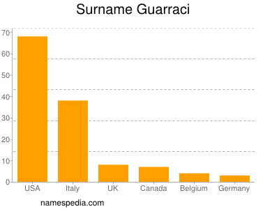 Surname Guarraci