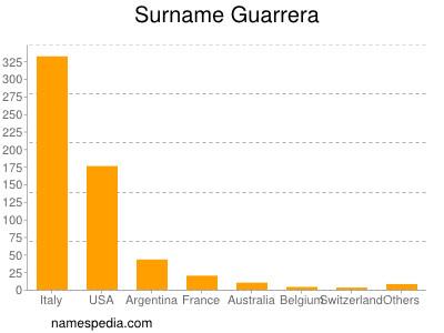Surname Guarrera
