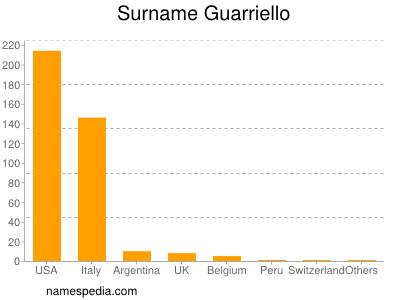Surname Guarriello