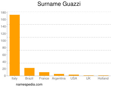 Familiennamen Guazzi