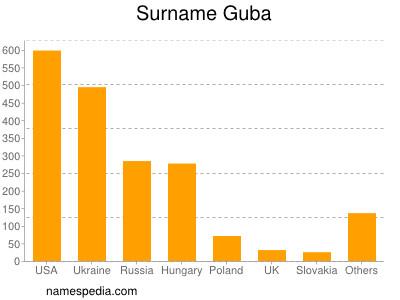 Surname Guba