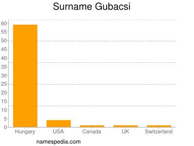 Surname Gubacsi