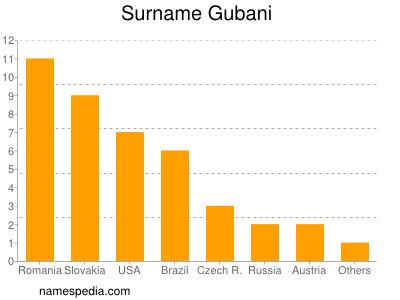 Familiennamen Gubani