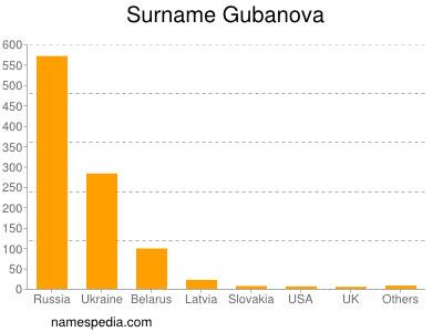 Surname Gubanova