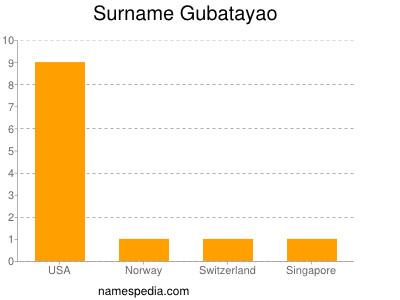 Surname Gubatayao