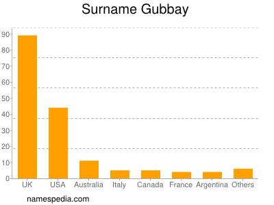 Surname Gubbay