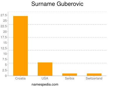 Surname Guberovic