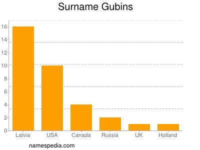 Surname Gubins