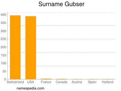 Surname Gubser