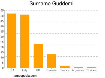 Familiennamen Guddemi