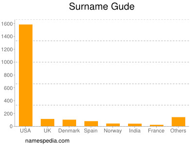 Surname Gude