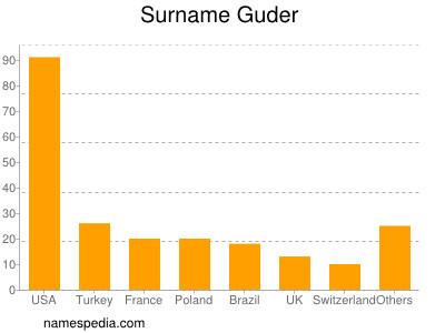 Surname Guder