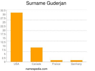 Surname Guderjan