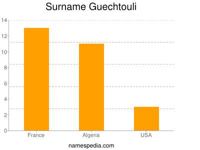 Surname Guechtouli