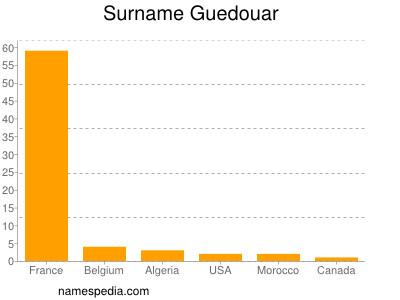 Surname Guedouar