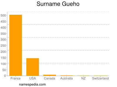 Surname Gueho