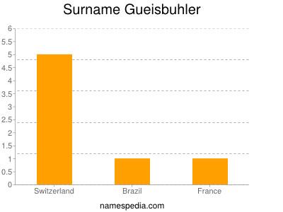 Surname Gueisbuhler